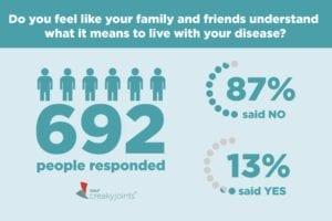 Community Poll on Others Understanding Arthritis
