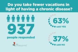 Community Poll on Traveling with Arthritis
