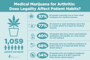 Medical Marijuana Legality and Usage