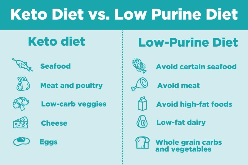 Keto Diet vs. Low-Purine Diet