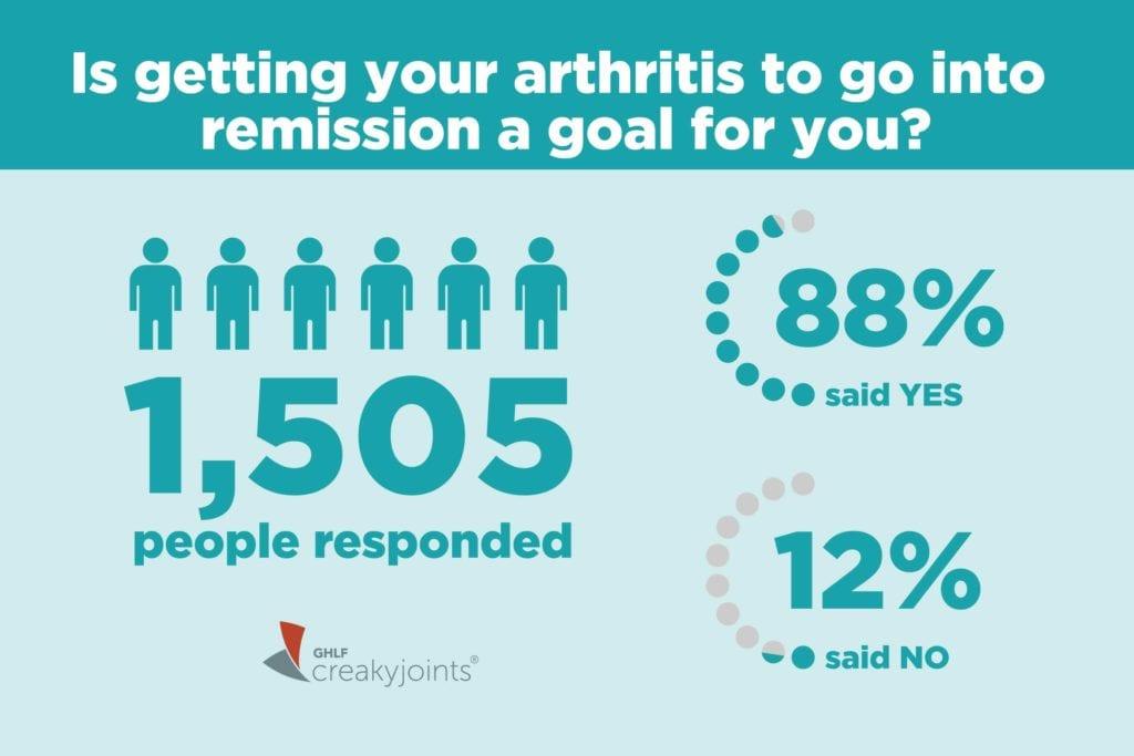 Community Poll on Arthritis Remission