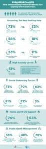 Coronavirus Survey Infographic