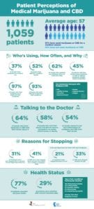 Patient Perceptions of Medical Marijuana and CBD Infographic