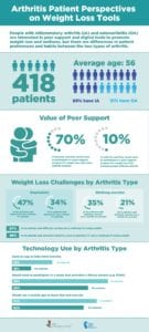 Arthritis Patient Perspectives on Weight Loss Infographic