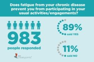 Community Poll on Fatigue and Arthritis