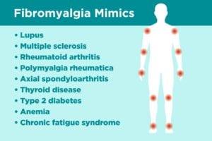 Fibromyalgia Misdiagnoses