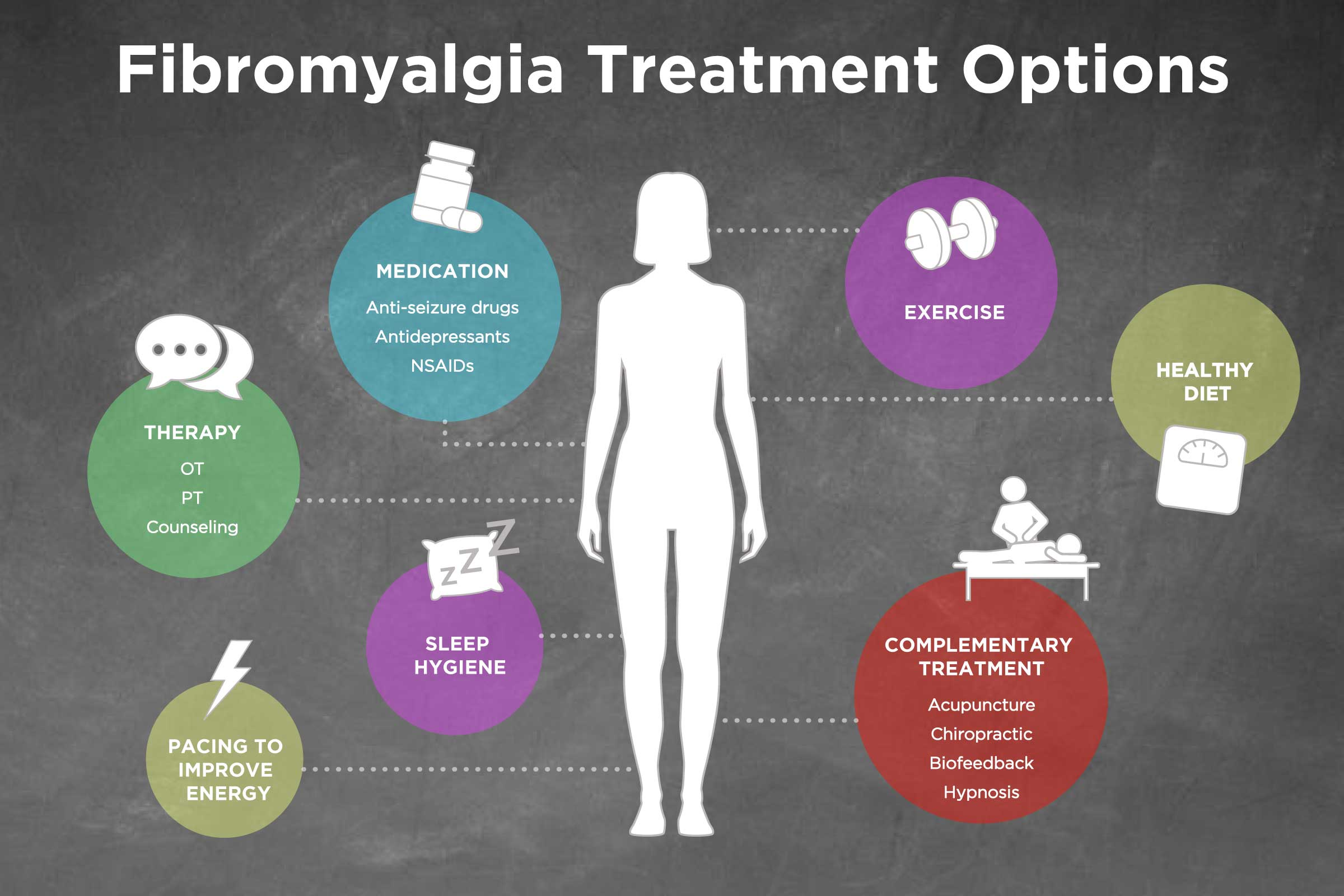 Image result for Fibromyalgia Diagnosis and Treatments