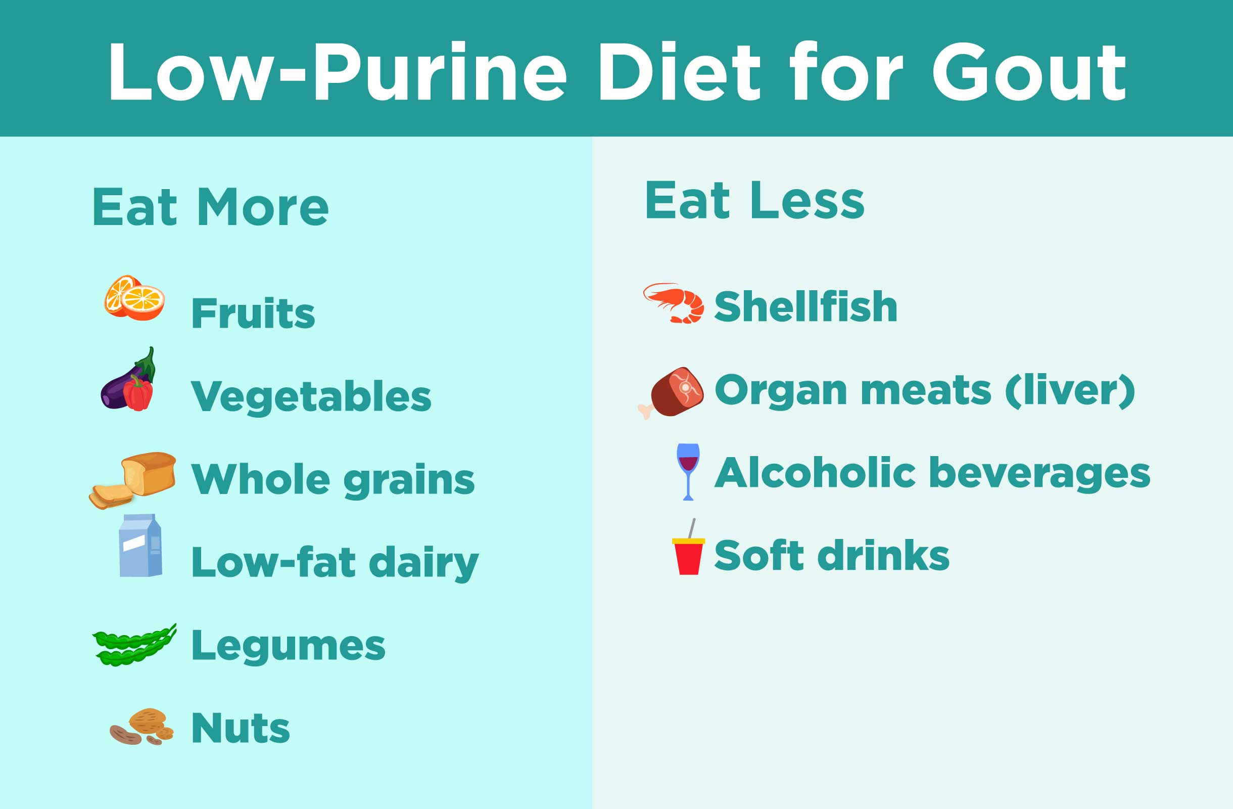 Low Purine T For Gout What To Eat