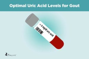Gout Uric Acid Levels to Prevent Complications