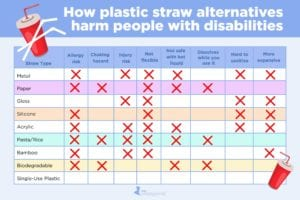 Chart: Plastic Straw Alternatives Are Bad for People with Disabilities