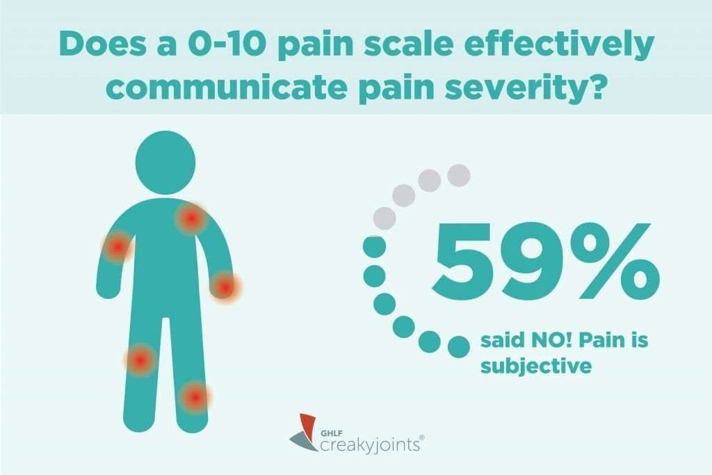 How Do 0-10 Pain Scales Communicate Pain Severity?
