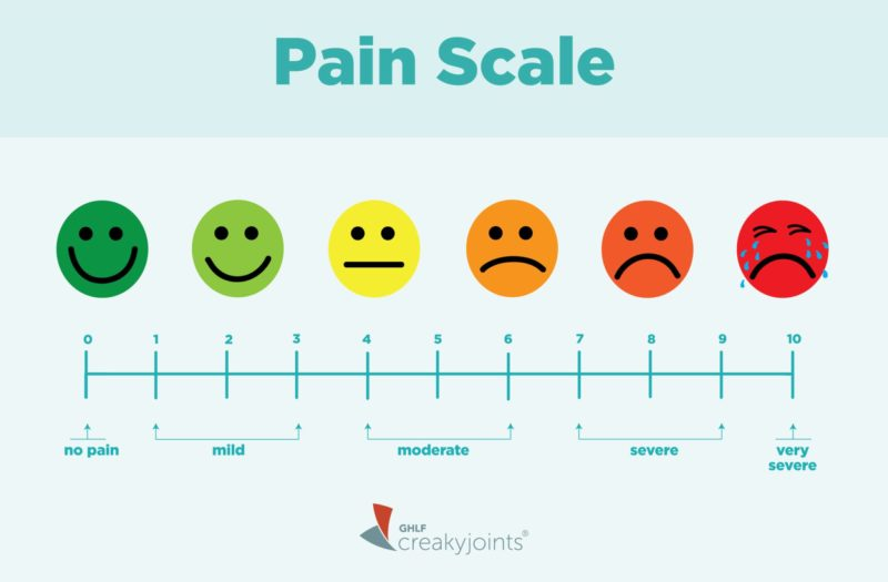 Pain Scale for Arthritis