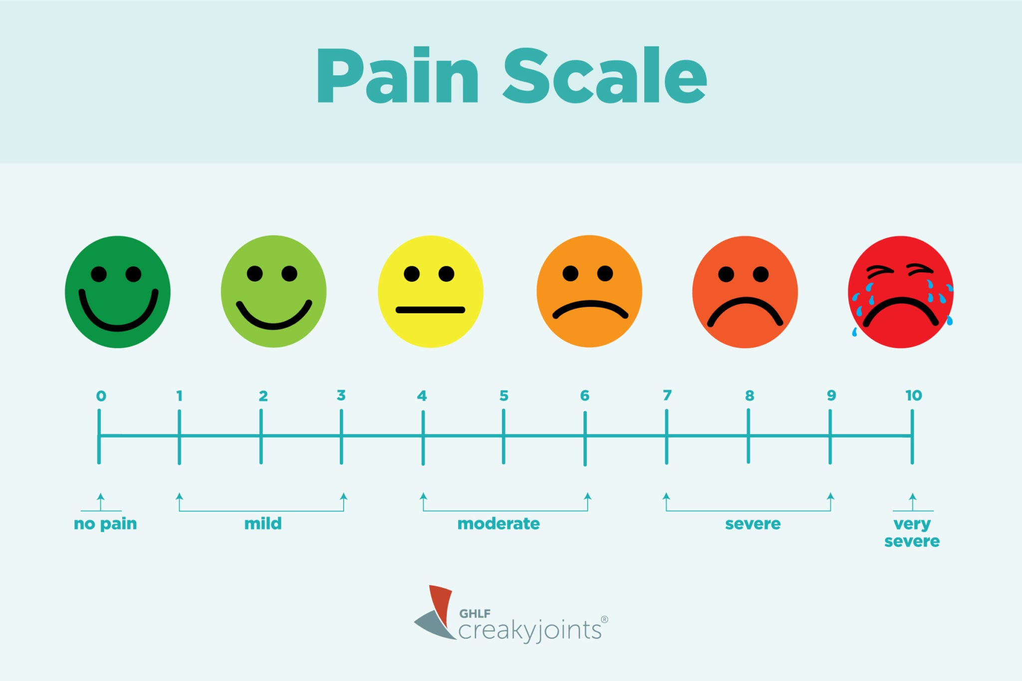 graphic relating to Pain Scale Chart Printable identify Conveying Your Suffering With a 0-10 Discomfort Scale May well Be Messing