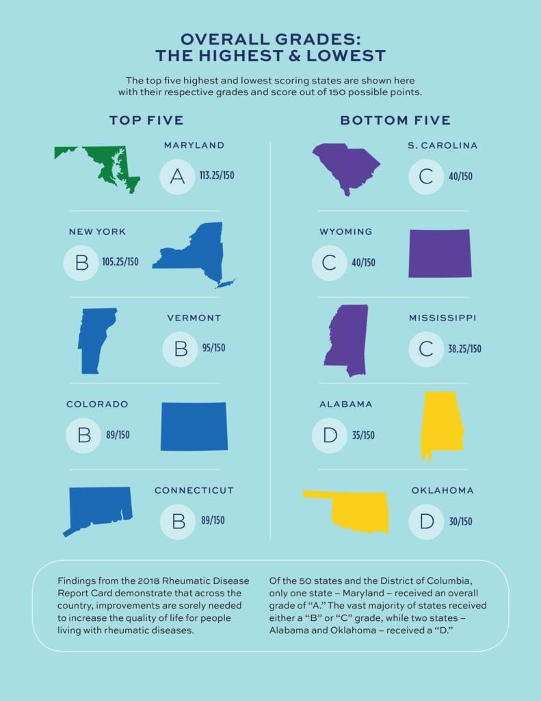 The Best And Worst States To Live In With Arthritis Note that there are different ways to ask a question in french. worst states to live in with arthritis