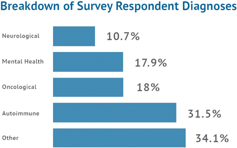 New York Patient Sentiment Toward Non-Medical Drug Switching