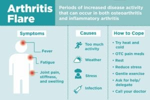 Arthritis Flare-Ups: What a Flare Feels Like and How to ...