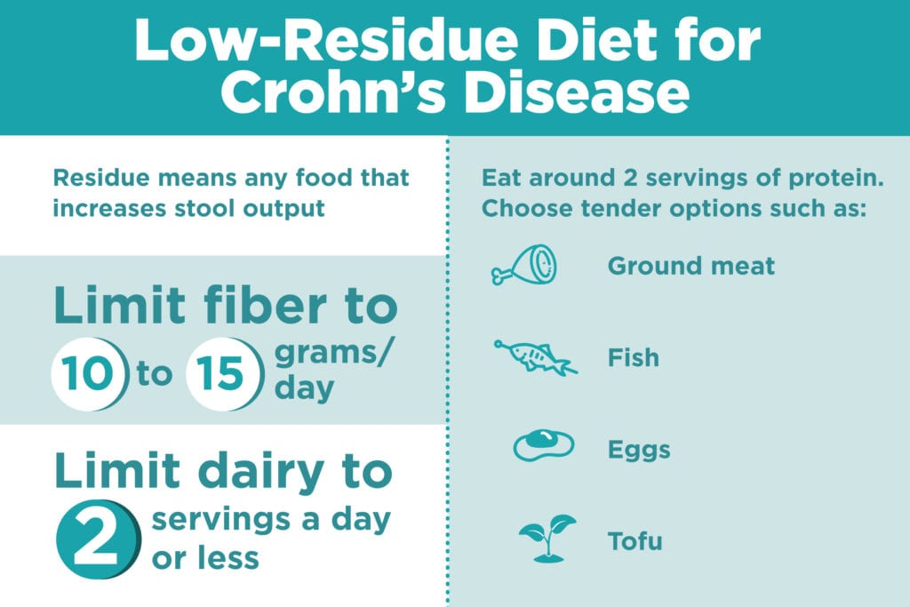 What Is a Low-Residue Diet, and Can It Help Treat Crohn's