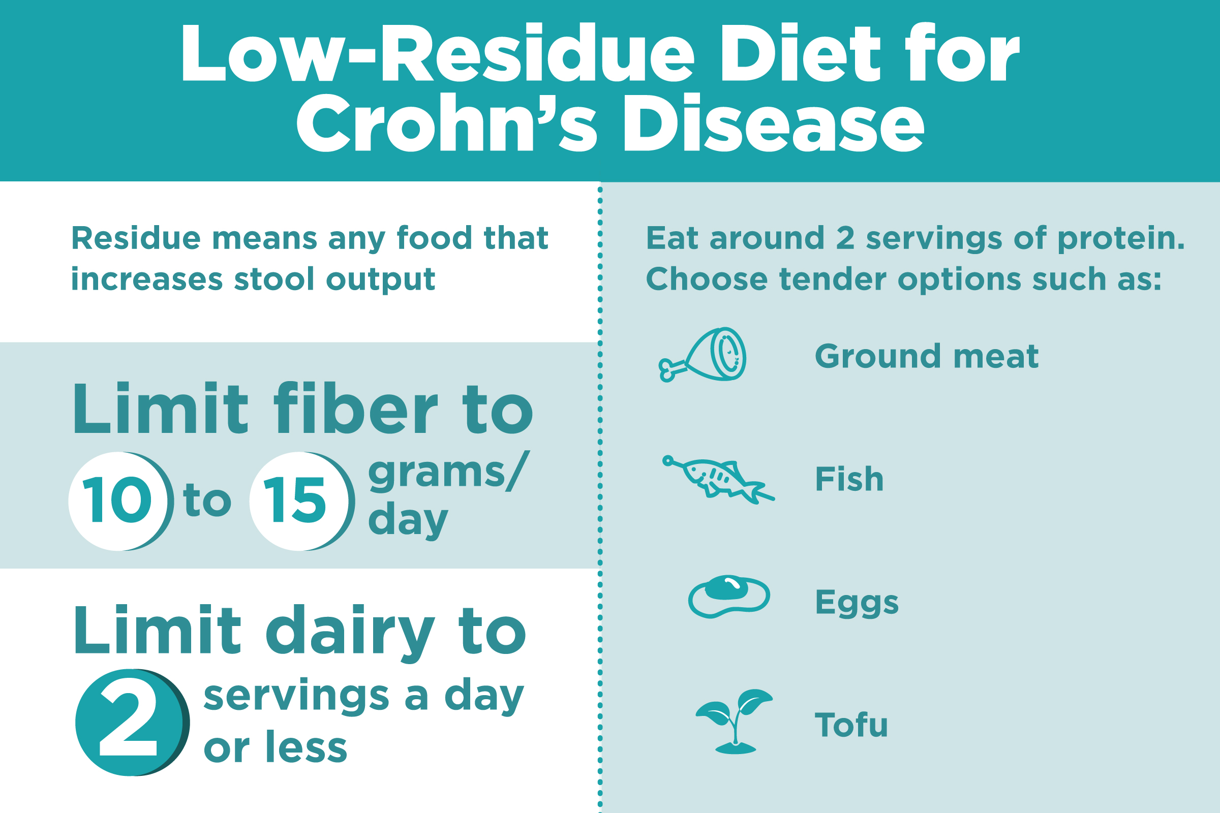 Fantastic What Is A Low Residue Diet And Can It Help Treat Crohns Ocoug Best Dining Table And Chair Ideas Images Ocougorg