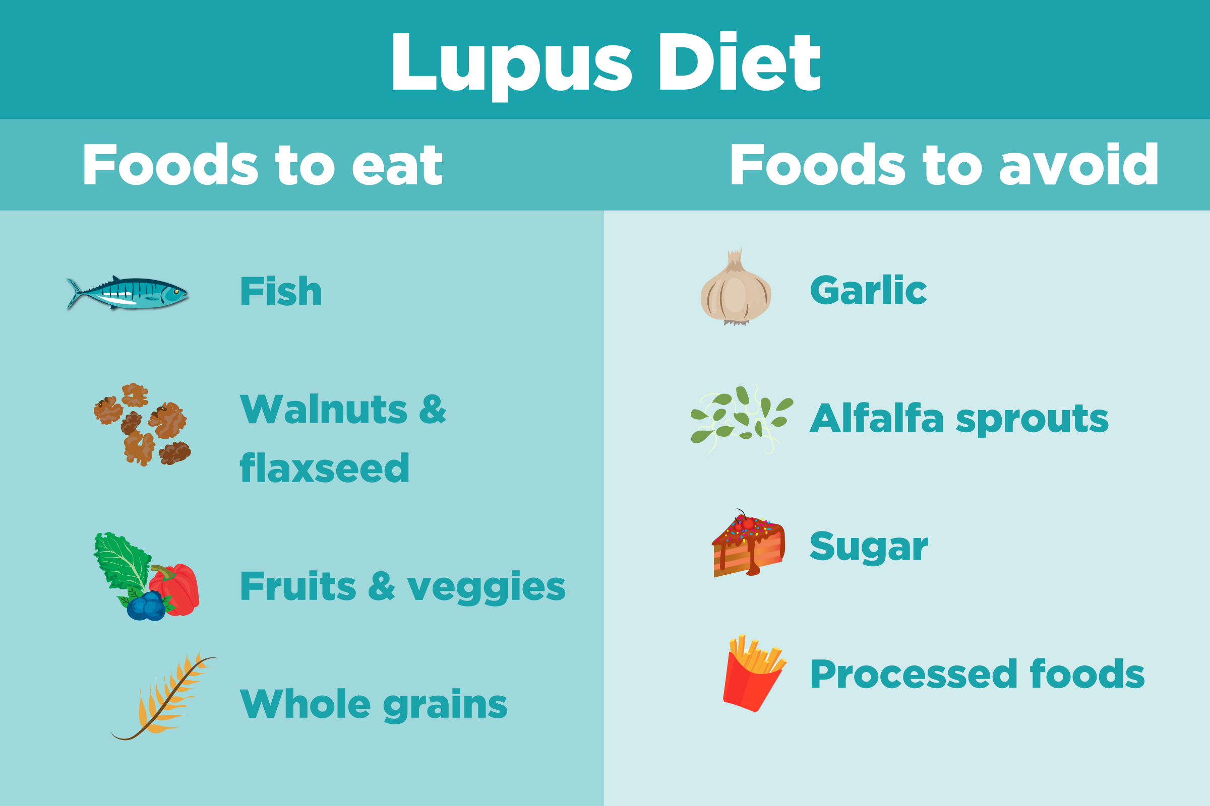 Lupus What To Eat To Avoid Lupus Flares Diet Nutrition Creakyjoints