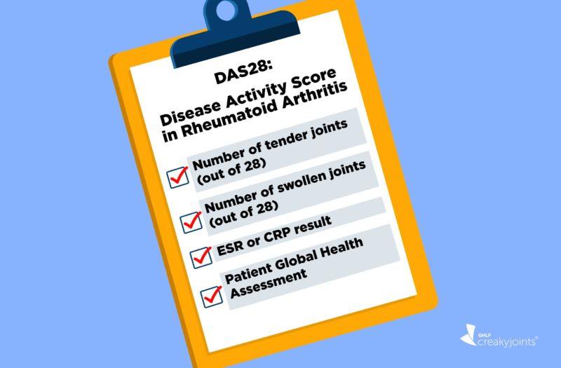 DAS28 for Rheumatoid Arthritis