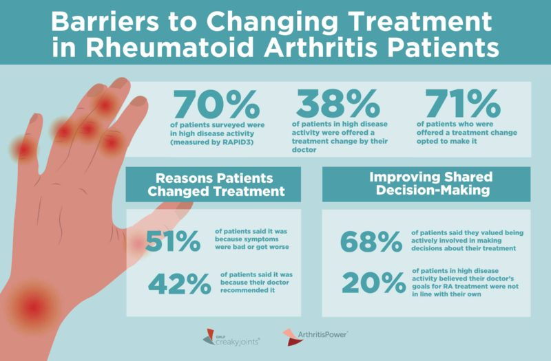 Barriers to Treatment Optimization in Rheumatoid Arthritis