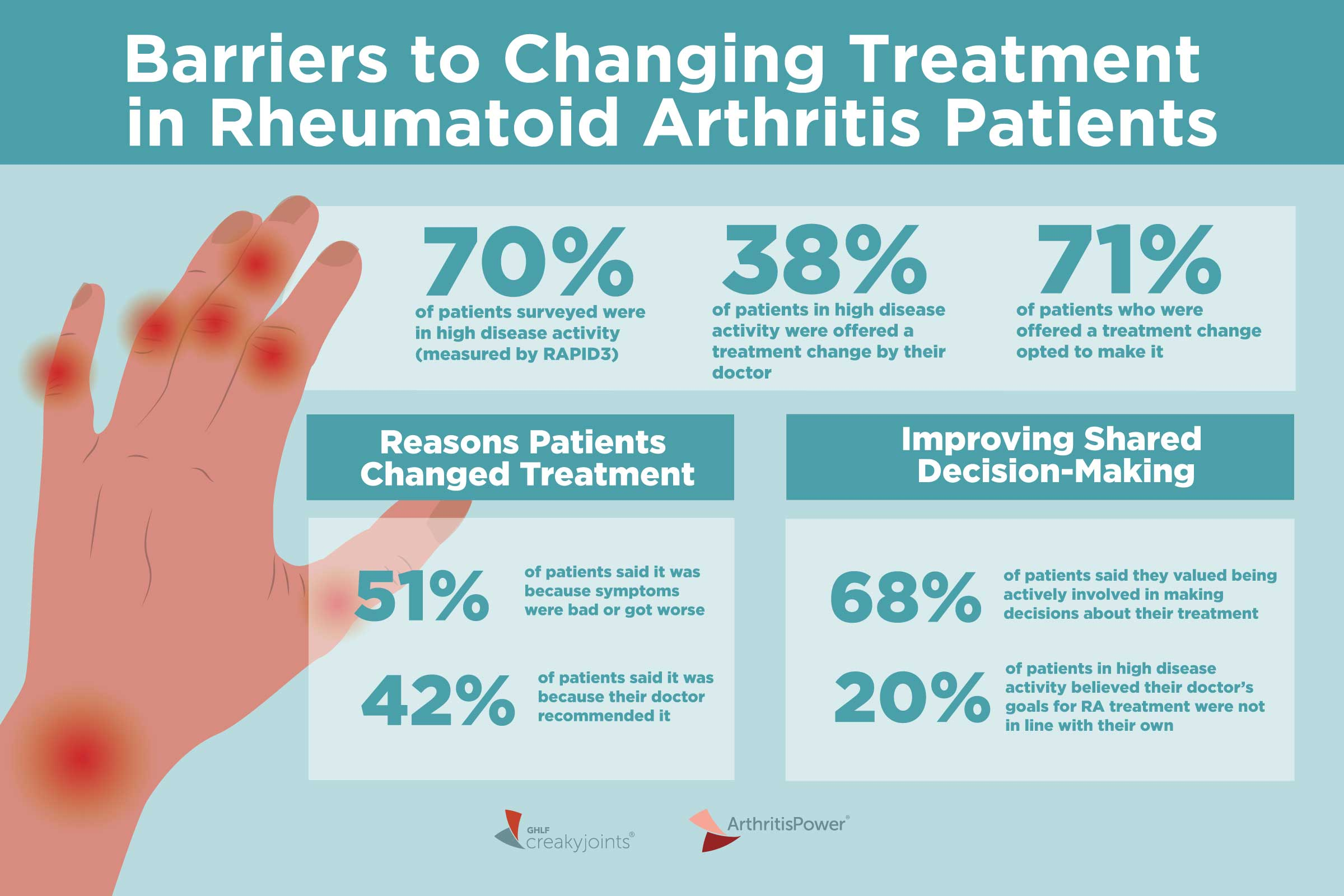 what are rheumatoid arthritis medications