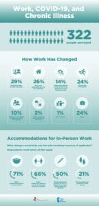 Work COVID-19 and Chronic Illness Infographic