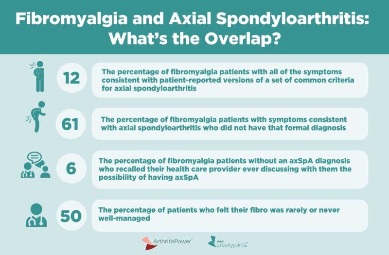 Fibromyalgia and Axial Spondyloarthritis Infographic