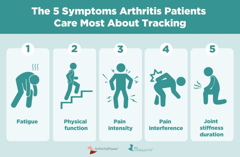 Arthritis Patient-Reported Outcomes Infographic