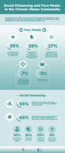 Infographic on Face Masks, Social Distancing and Chronic Illness