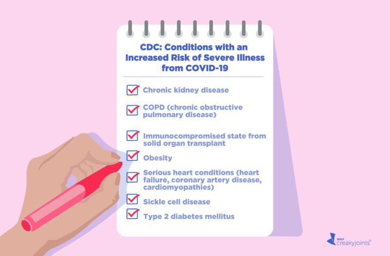 CDC List of High-Risk Conditions for Severe COVID-19 Illness