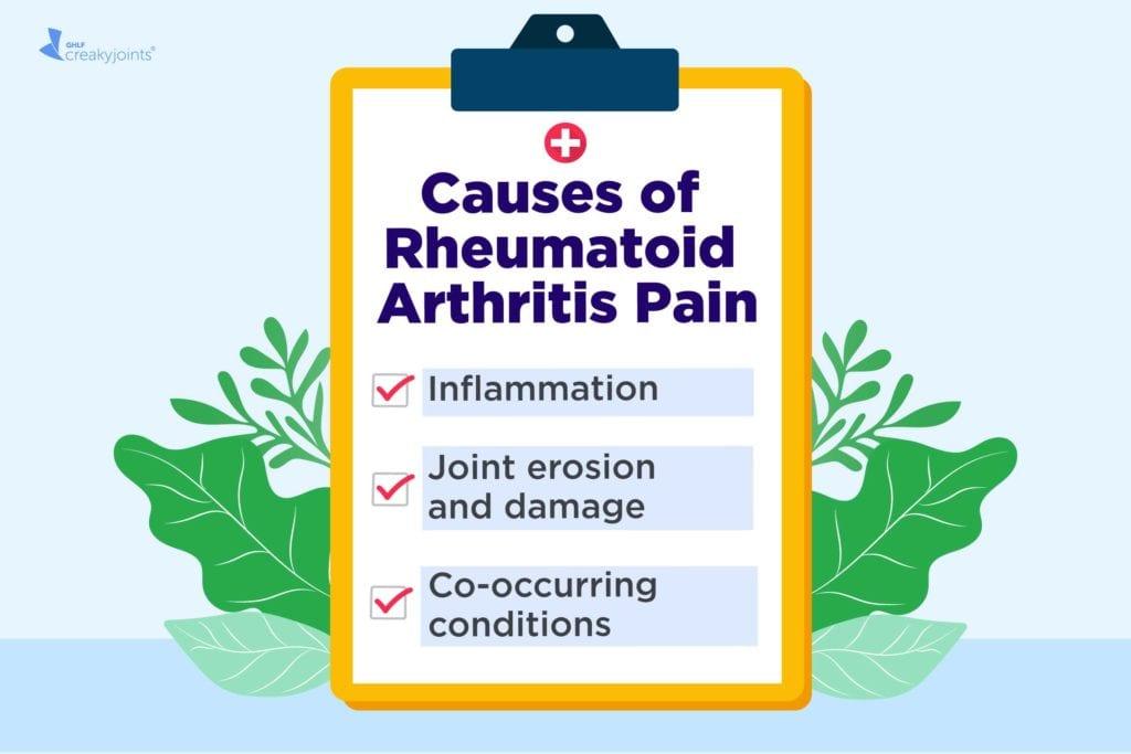 Rheumatoid Arthritis Pain And Flare Ups Causes Symptoms Treatments