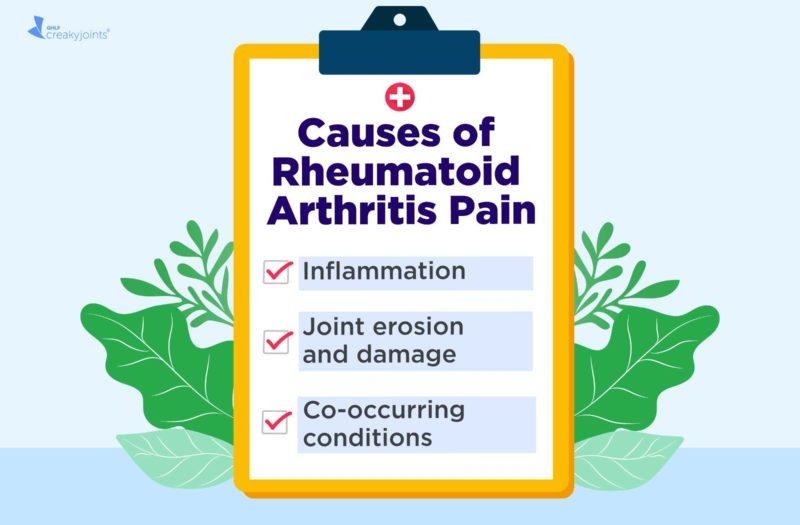 Rheumatoid Arthritis Pain Causes