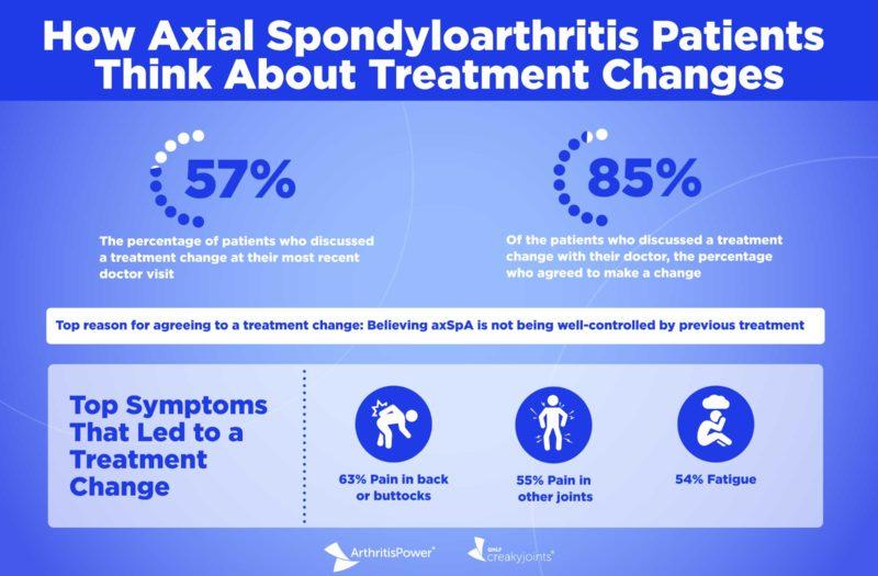 ArthritisPower Infographic Axial Spondyloarthritis Treatment Changes