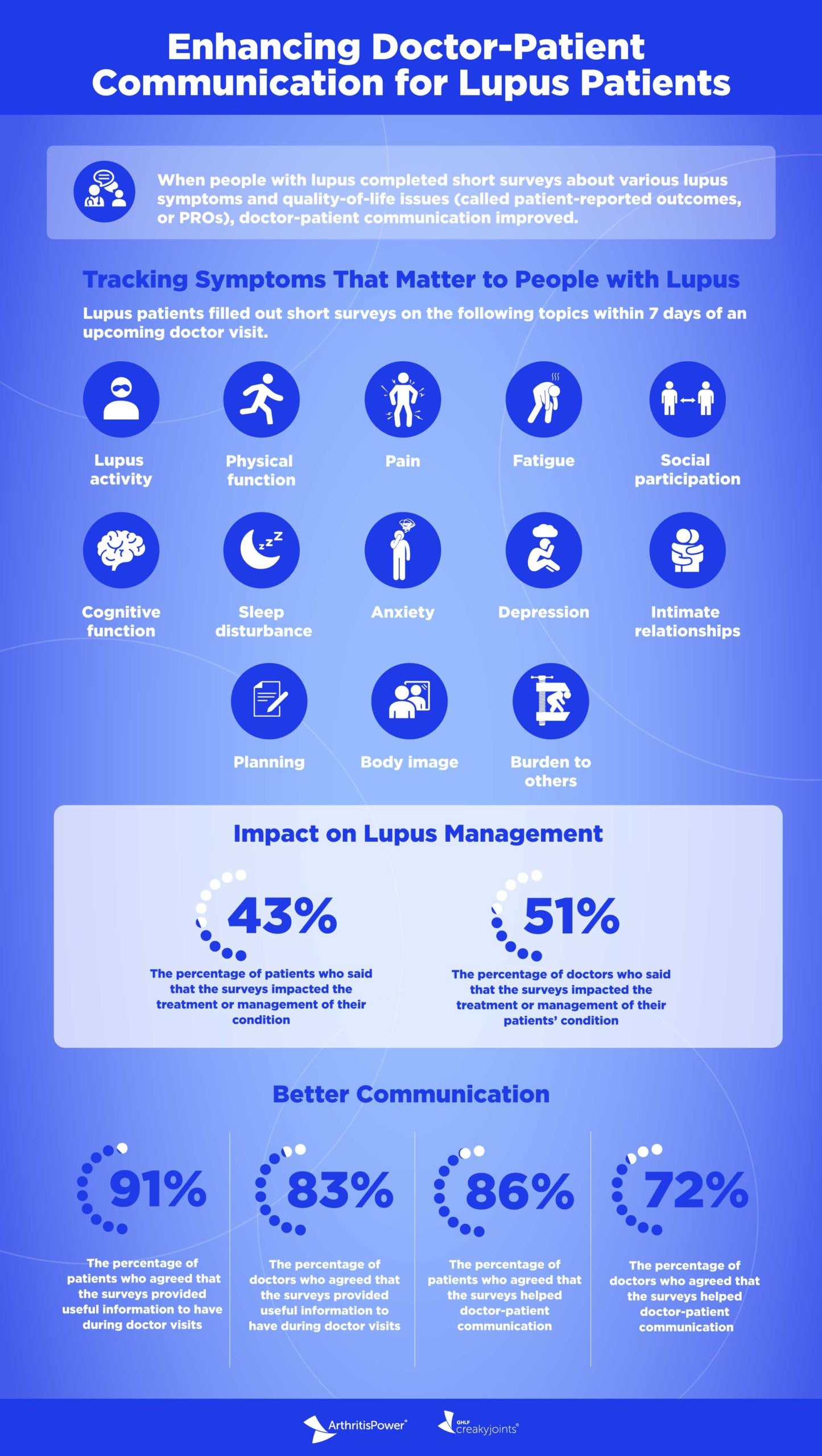 ArthritisPower Infographic Lupus Patient Reported Outcomes