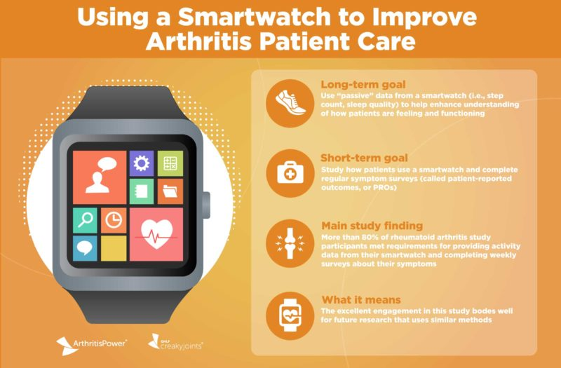 ArthritisPower Infographic Smartwatch and Patient-Reported Outcomes Study