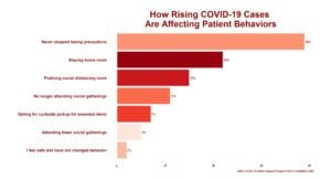 How Rising COVID-19 Cases Are Affecting Patient Behaviors