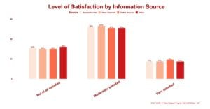 COVID-19 Patient Support Program Poll on Satisfaction with Coronavirus Information Sources