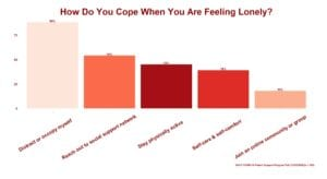 COVID-19 Patient Support Program Poll on Coping with Loneliness
