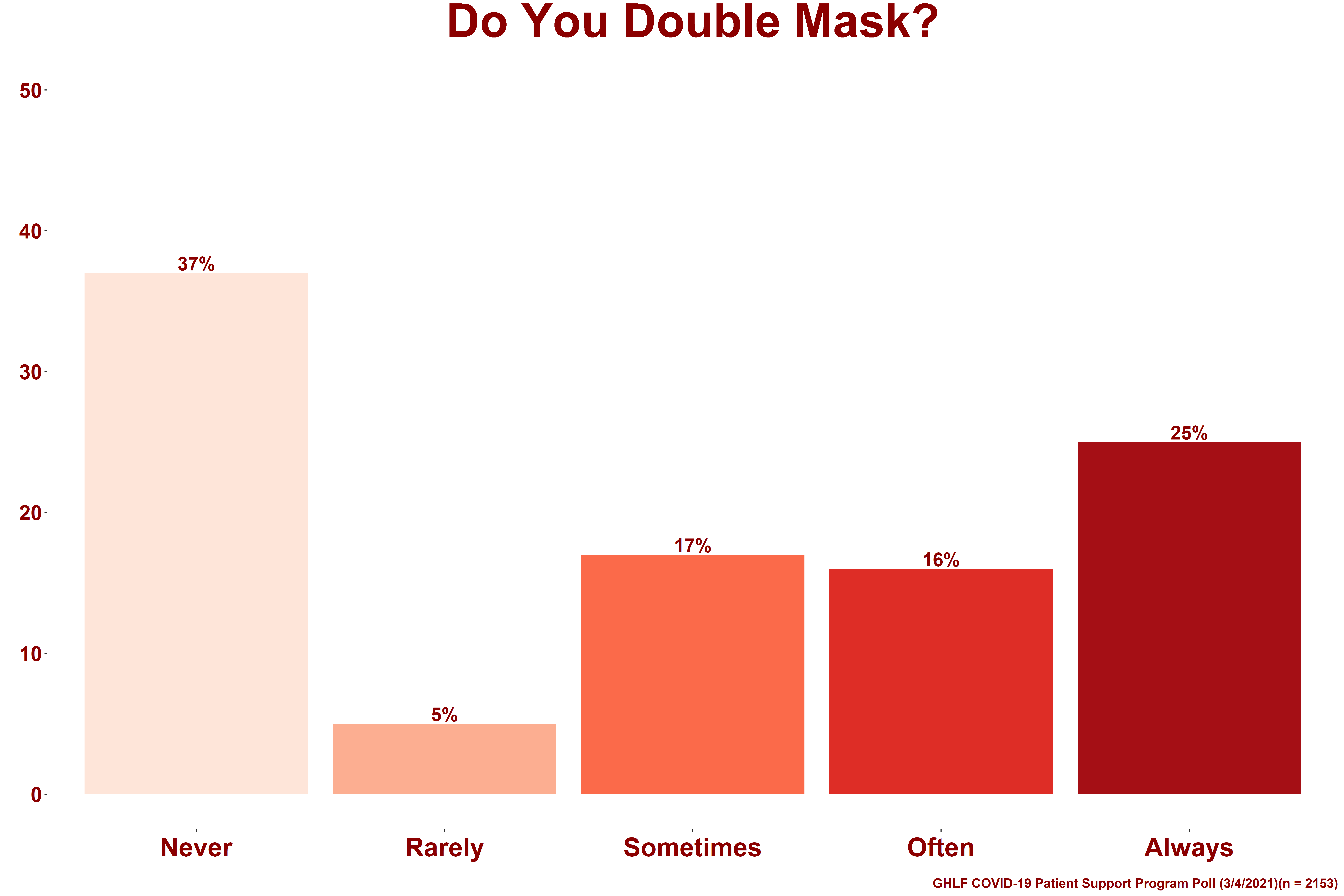 0321_PSP Poll_Do you double mask