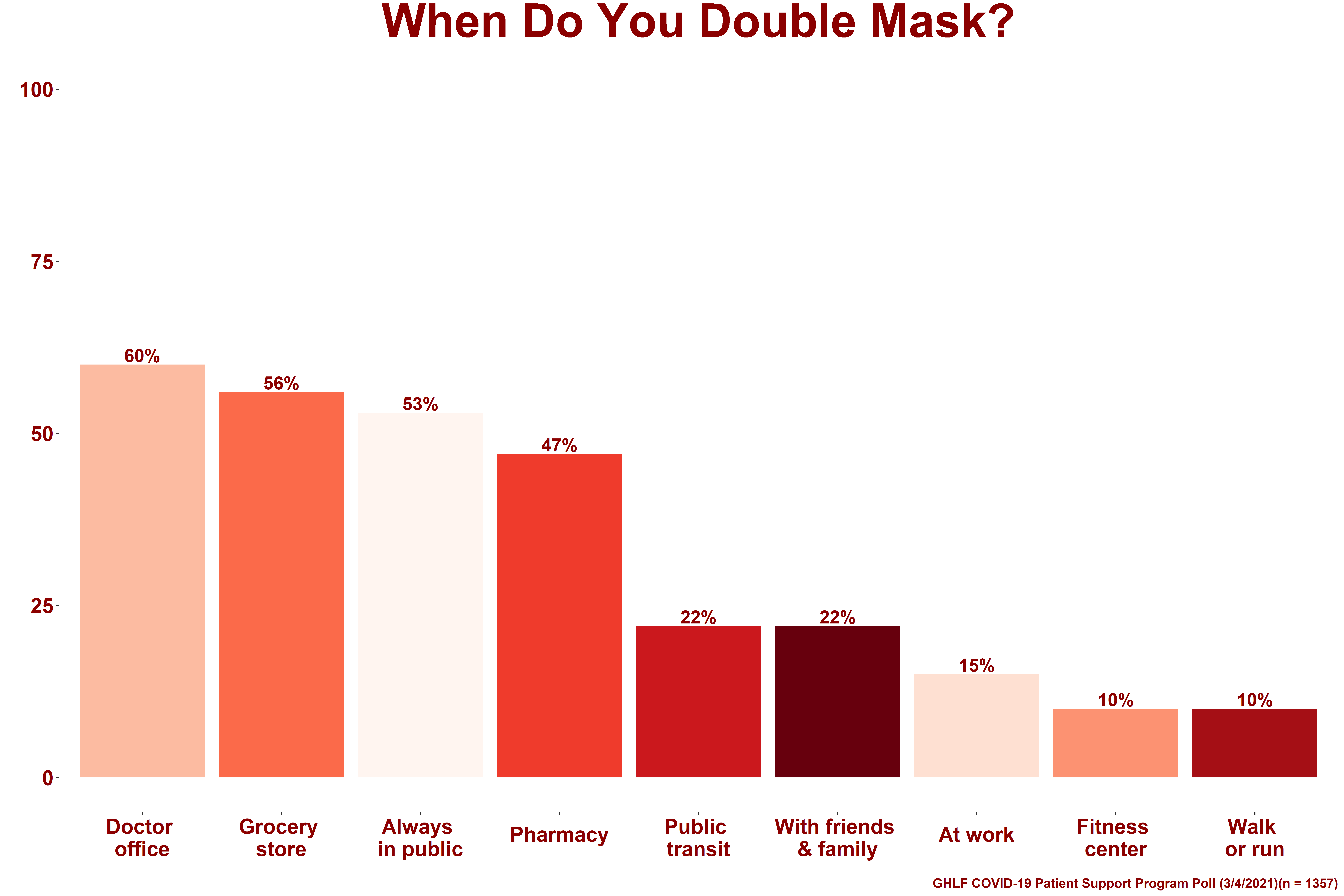 0321_PSP-Poll_When-do-you-double-mask