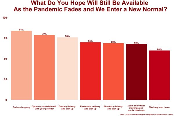 0421_0415_PSP_Poll_What_Do_You_Hope_Will_Be_Available_Post_Pandemic