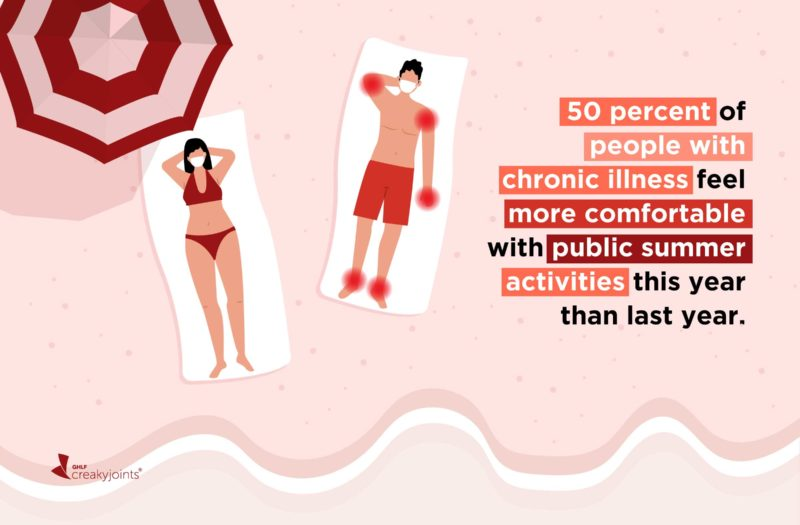 """Two people laying on the beach, wearing masks. One person has arthritis-related pain spots, which are indicated by red dots. The text on the image reads, """"50 percent of people with chronic illness feel more comfortable with public summer activities this year than last year."""""""