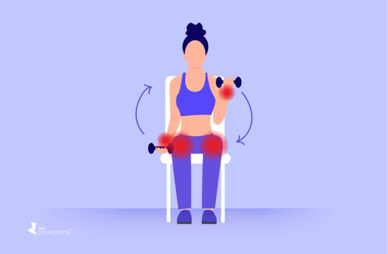 An illustration of a woman with arthritis, as indicated by red pain spots on her wrists and knees, performing arm exercises with weights while sitting in a chair.