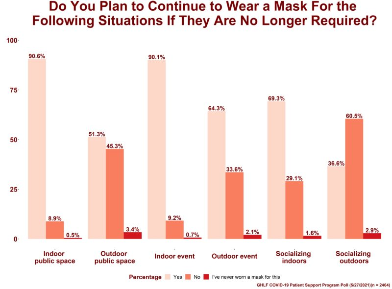 A graph showing what percentage of people with chronic illnesses will or will not wear masks in certain social settings, giving the CDC's new mask mandate: When asked if they would continue to wear masks in indoor public spaces: • 90.6% said yes • 8.9% said no • Less than 1% said they've never worn a mask for this scenario When asked if they would continue to wear masks in outdoor public spaces: • 51.3% said yes • 45.3% said no • 3.4% said they've never worn a mask for this scenario When asked if they would continue to wear masks at indoor events: • 90.1% said yes • 9.2% said no • 1% said they've never worn a mask for this scenario When asked if they would continue to wear masks at outdoor events: • 64.3% said yes • 33.6% said no • 2.1% said they've never worn a mask for this scenario When asked if they would continue to wear masks when socializing indoors: • 69.3% said yes • 29.1% said no • 1.6% said they've never worn a mask for this scenario When asked if they would continue to wear masks when socializing outdoors: • 36.6% said yes • 60.5% said no • 2.9% said they've never worn a mask for this scenario