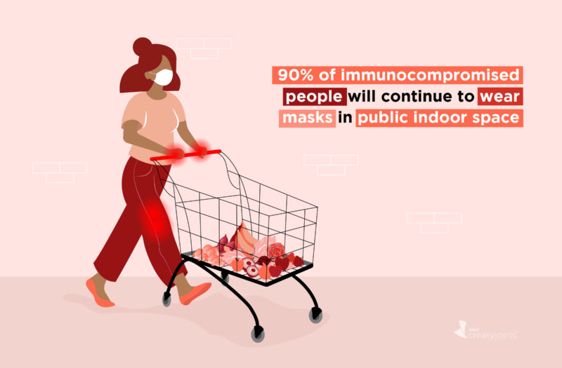 An image of a person with arthritis, as indicated by red pain spots, shopping at the grocery store while wearing a mask. On the image, the text reads: 90% of immunocompromised people will continue to wear masks in public indoor space
