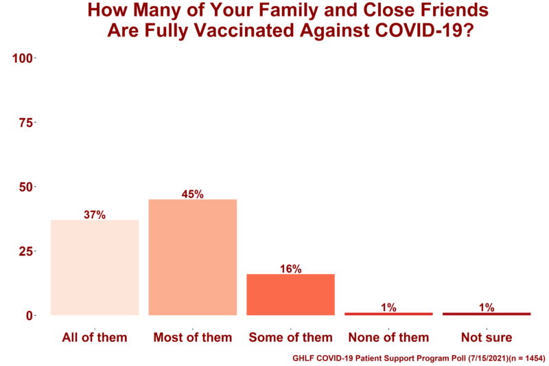 """A graph showing the results from the Global Healthy Living Foundation (GHLF) COVID-19 Patient Support Program poll that aimed to gain insight into how immunocompromised people handle interactions with family members and friends who are not fully vaccinated, despite being eligible. On top of the image are the words """"How many of your family and close friends are fully vaccinated against COVID-19?"""" Below that are five bars A light pink bar that symbolizes respondents who said """"All of Them"""" which is 37 percent A medium pink bar that symbolizes respondents who said """"Most of Them"""" which is 45 percent A dark pink bar that symbolizes respondents who said """"Some of Them"""" which is 16 percent A light red bar that symbolizes respondents who said """"None of Them"""" which is 1 percent A dark red bar that symbolizes respondents who said """"Not Sure"""" which is 1 percent"""