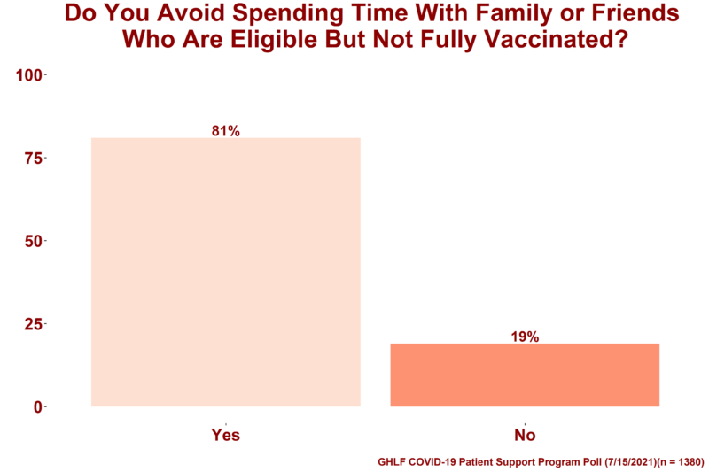 """A graph showing the results from the Global Healthy Living Foundation (GHLF) COVID-19 Patient Support Program poll that aimed to gain insight into how immunocompromised people handle interactions with family members and friends who are not fully vaccinated, despite being eligible. On top of the image are the words """"Do you avoid spending time with family or friends who are eligible but not fully vaccinated?"""" Below that are two bars: A light pink bar that symbolizes respondents who said """"Yes,"""" which is 81 percent and a dark pink bar that symbolizes respondents who said """"No,"""" which is 19 percent."""