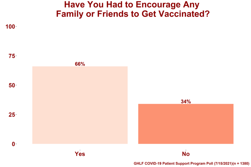 """A graph showing the results from the Global Healthy Living Foundation (GHLF) COVID-19 Patient Support Program poll that aimed to gain insight into how immunocompromised people handle interactions with family members and friends who are not fully vaccinated, despite being eligible. On top of the image are the words """"4. Have you had to convince any family or friends to get vaccinated?"""" Below that are two bars: A light pink bar that symbolizes respondents who said """"Yes,"""" which is 66 percent and a dark pink bar that symbolizes respondents who said """"No,"""" which is 34 percent."""