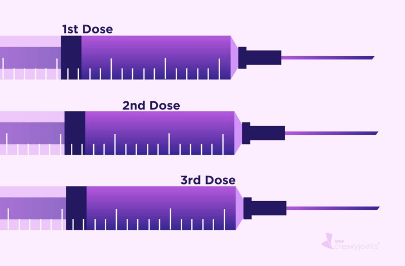 """An illustration of three vaccine syringes laid on top of each other. On the top one are the words """"1st Dose."""" On the middle one are the words """"2nd Dose."""" On the bottom one are the words """"3rd Dose."""""""